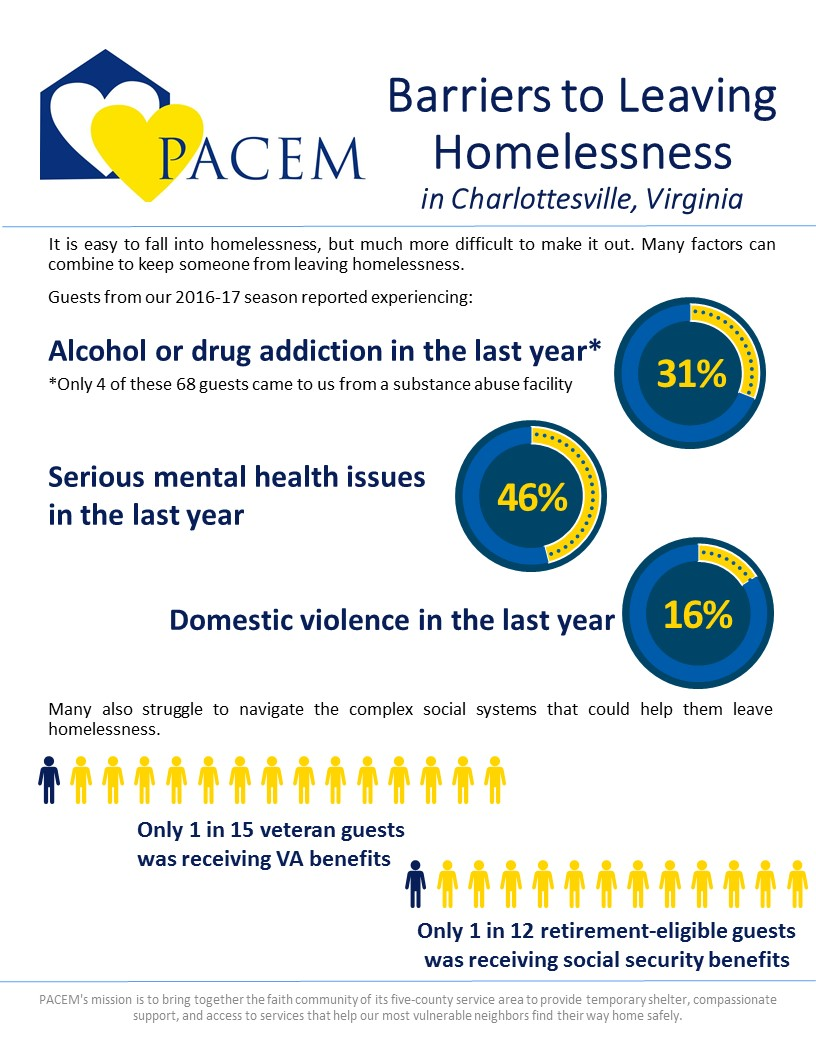 Barriers to Leaving Homelessness - 2016-17