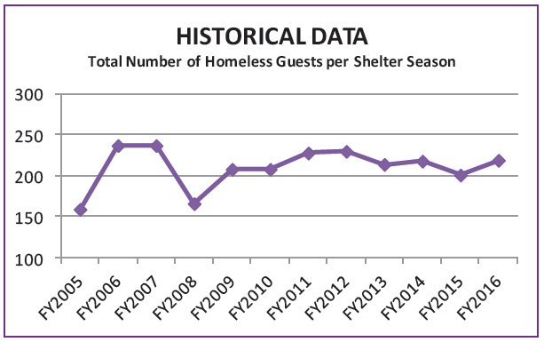 Total Homeless guests per shelter season