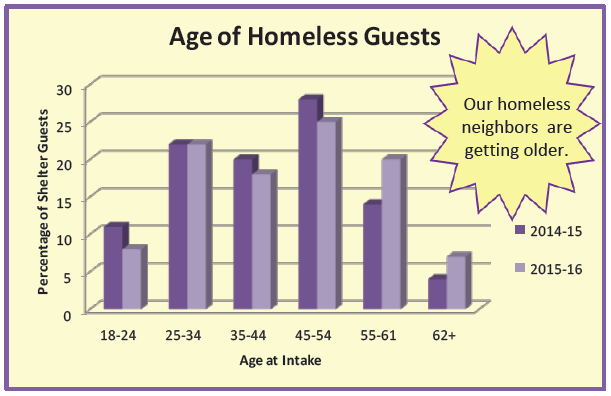 Age of Homeless Guests