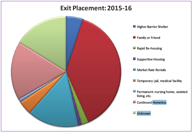 Exit Placement 2015-16